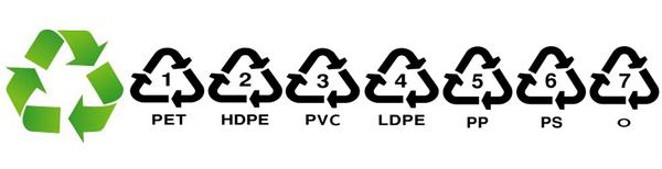 simboli sulle bottiglie di plastica, cosa significano